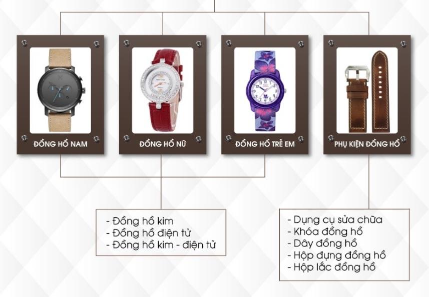 Hướng dẫn đăng bán sản phẩm Đồng hồ trên Shopee magiamgiashopee.com